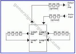 effects loop switch boxes general guitar gadgets here is a diagram example showing the use of the dual effects loop switch box