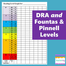 Dra Reading Level 4