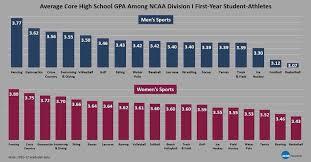 High School Grade Point Average Chart Visualizing Ncaa Gpa Data Volleysensei