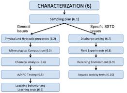 Characterization Flow Chart Download Scientific Diagram