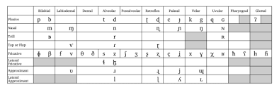 The names of these letters mostly correspond to the sound of the letter itself (usually in a single long vowel form, or with a consonant followed by a long vowel), with the main alternative alphabet is called either the nato phonetic alphabet, or the icao phonetic alphabet, shown in the table below Fantasy Names And How To Create Them H M Turnbull
