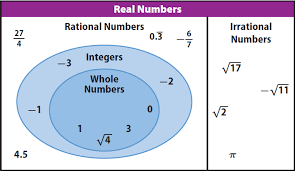 Rational And Irrational Chart Classifying Numbers Rational And Irrational