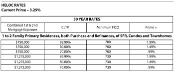 80 10 10 Loans Mortgage Blog