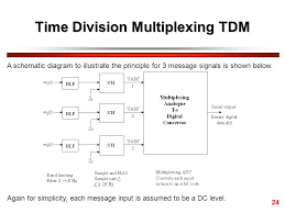 time division multiplexing block diagram ireleast info time division multiplexing block diagram the wiring diagram wiring block