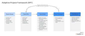 What Is Adaptive Project Framework Lucidchart Blog