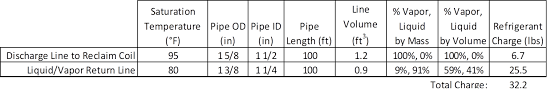 Evaporator Coil Sizing Chart 10 5 Commercial Refrigeration
