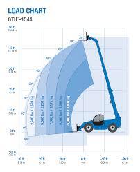 Genie Gth 1544 Telehandler