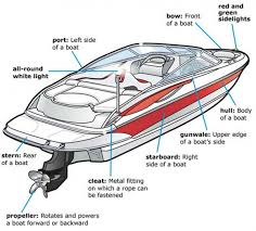 wiring diagram for boat accessories wiring image boat diagram car wiring schematic diagram on wiring diagram for boat accessories