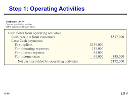 Cash Flows From Operating Activities 13 1 Learning Objectives Statement Of Cash Flows 13 Discuss The