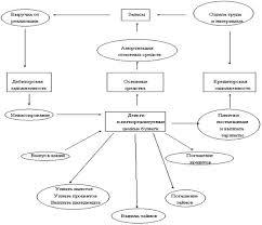 Реферат Отчет о движении денежных средств  Цикл материальных и денежных потоков внутри предприятия