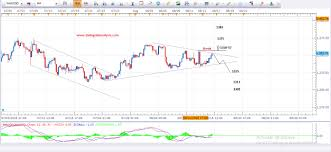 Daily Gold Analysis 16th August 2016 Forex Today