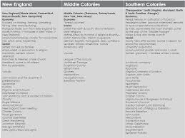 New England Middle And Southern Colonies Comparison Chart Middle Colonies And The Lower South Ppt Download