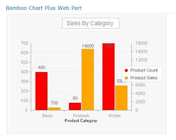 Sharepoint Reviews Chart Plus Web Part By Bamboo Solutions