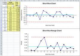Short Run Control Charts Short Run Spc Dnom