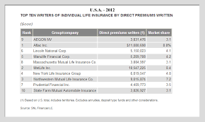 selected list of life insurance companies