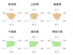 Sake Flavor Charts By Region Of Japan Akiba City Tokyo