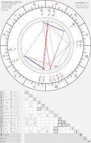 Sebastian Vettel Birth Chart Horoscope Date Of Birth Astro