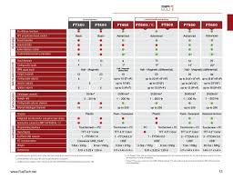 Cdn Comparison Chart Ecu Comparison Chart Fueltech Usa