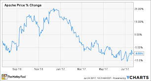 Apache Corp Stock Chart Apache Corporation In 5 Charts The Motley Fool