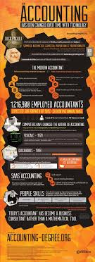 images about a look into accounting finance how accounting has been changed over time the growth of technology