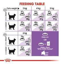 Royal Canin Diet Chart Royal Canin Sterilised 37 Cat