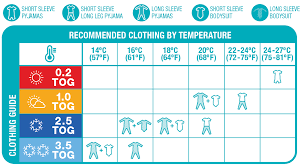 Baby Sleeping Bag Temperature Chart Love To Dream Faqs Help Support Troubleshooting Love