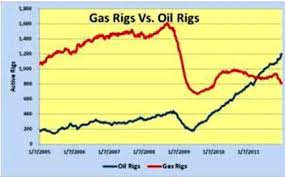 North America Rig Count Chart Slowing Rig Count Growth May Presage Slower Oil Services