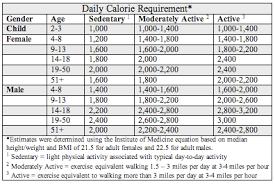 23 Uncommon Usda Calorie Burner Chart