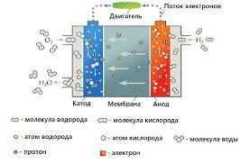 Накопители энергии — Институт энергетики — Национальный ...