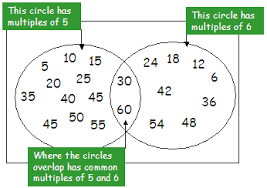Finding Common Multiples
