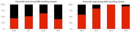 Cincy Depth Chart State Of The Program Cincinnati Bearcats Now Face Challenge