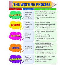 writing process chart activities decorating and writing process the writing process small chart