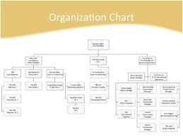 Warehouse Organization Chart Organization Chart Global Development And Construction