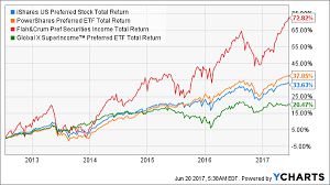 Etf Compare Chart Why These 5 Popular Funds Are Wildly Overrated