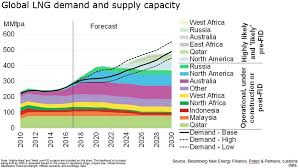 The Future Of Lng Bloombergnef