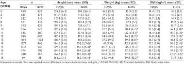 Height Weight Chart India Mean Sd Values Of Height Weight And Bmi Of Study