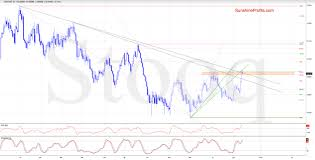 Bch Chart Aud Australian Dollar At Important Juncture Investing Com
