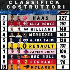 F1 Ground Zero Race - 📓 Classifica Costruttori 🏎 dopo 12° GP. Saldamente  al comando le Haas. 20 punti racchiudono ben 5 scuderie.