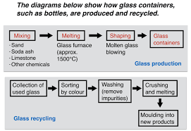 Ielts Report About Glass Production And Recycling Ielts