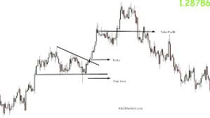 Top 5 Forex Chart Patterns You Should Know - AtoZ Markets - Forex News &  Trading Tools