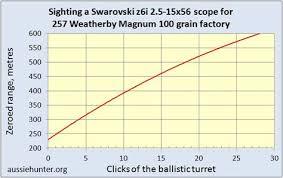 Weatherby Magnum Ballistics Chart Unusual 257 Weatherby Magnum Ballistics Chart Weatherby