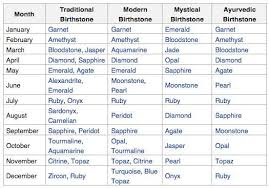 Pin By Froggie On And I Oop Birth Gemstone Birthstones