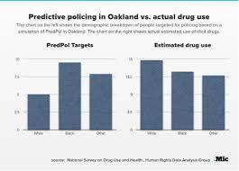 Overrepresentation In Criminal Justice Systems Lse