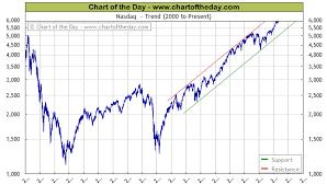 Stocks Today Chart 19 Explicit Nasdac Chart
