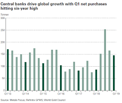 Global Gold Demand Chart Global Gold Demand Increases 7 In Q1 Remains An Important