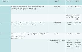 Инновационные закупки по ФЗ Отчет о закупках инновационной продукции