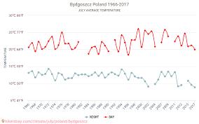 Bydgoszcz Weather In July In Bydgoszcz Poland 2021