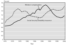 Social security helps by providing income for the families of workers who die. Research Workers Compensation Social Security Disability Insurance And The Offset A Fact Sheet