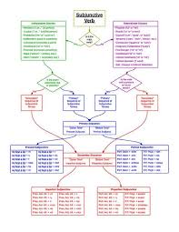 Latin Subjunctive Flow Chart Chart Flow Education