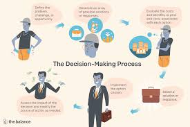 Good Judgement Examples Important Decision Making Skills That Employers Value